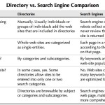 Directories Vs. Search Engines