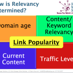 Relevancy and SEO Defined
