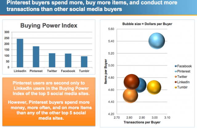Pinterest-users-buying-power