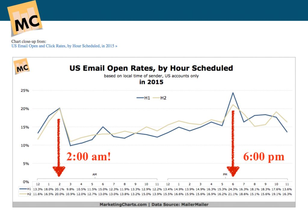 best_time_to_Schedule_email