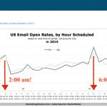 Emails Scheduled for Off-Peak Hours Perform Better